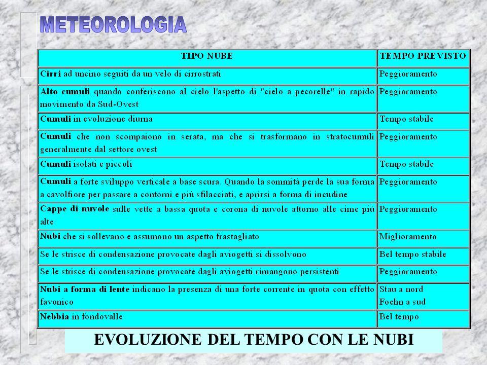 EVOLUZIONE DEL TEMPO CON LE NUBI