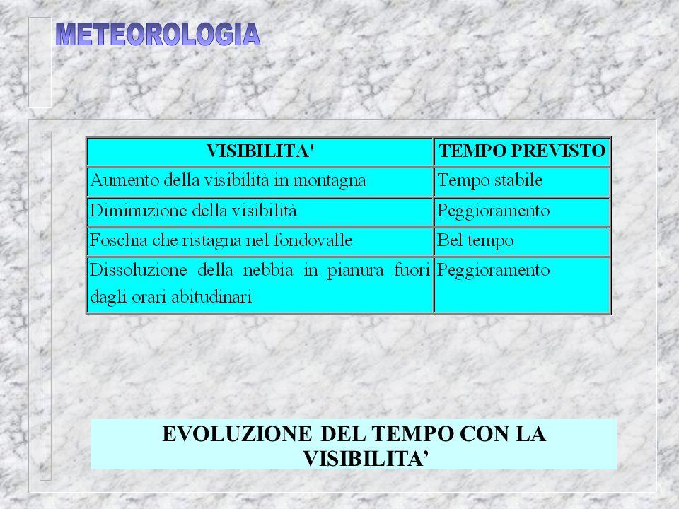 EVOLUZIONE DEL TEMPO CON LA VISIBILITA'