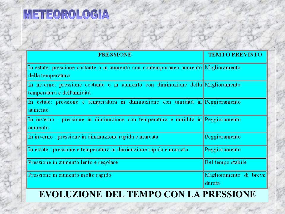 EVOLUZIONE DEL TEMPO CON LA PRESSIONE