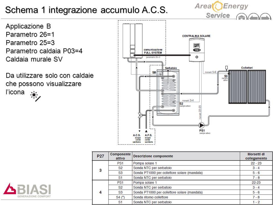 Schema 1 integrazione accumulo A.C.S.