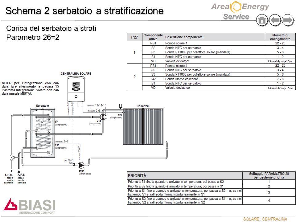 Schema 2 serbatoio a stratificazione