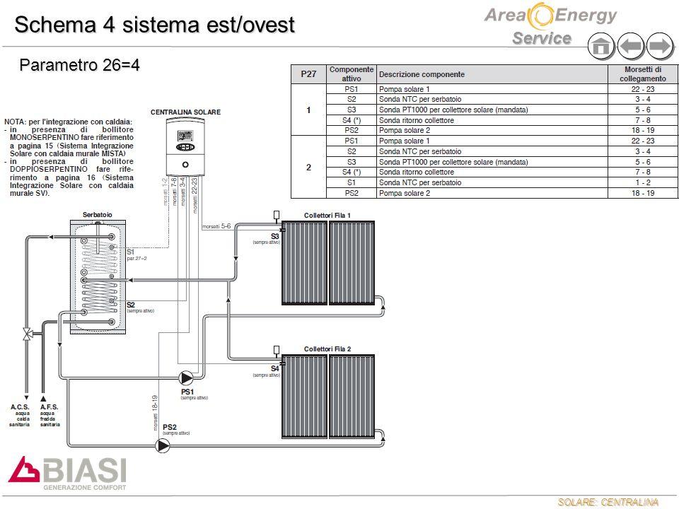 Schema 4 sistema est/ovest