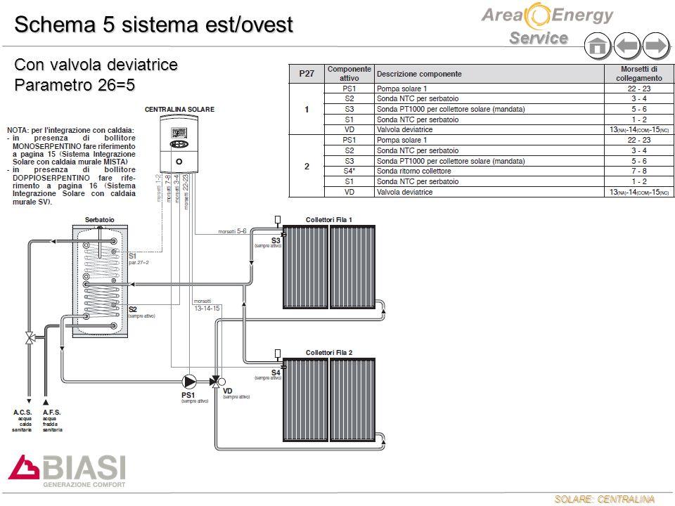 Schema 5 sistema est/ovest