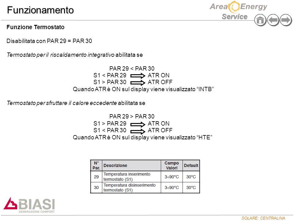 Funzionamento Funzione Termostato Disabilitata con PAR 29 = PAR 30