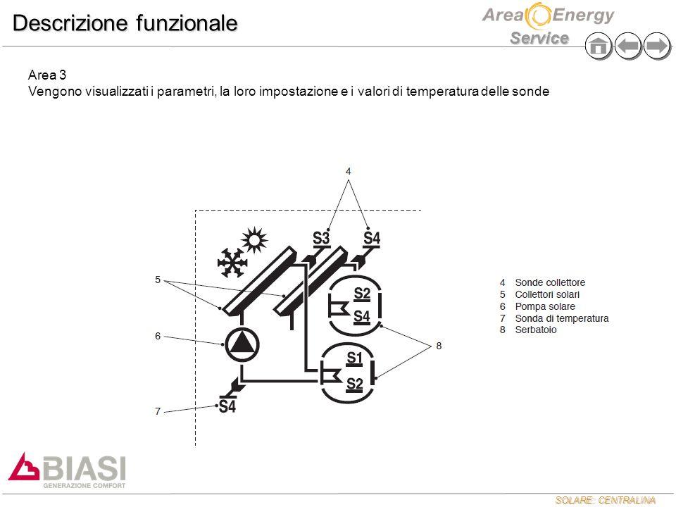 Descrizione funzionale