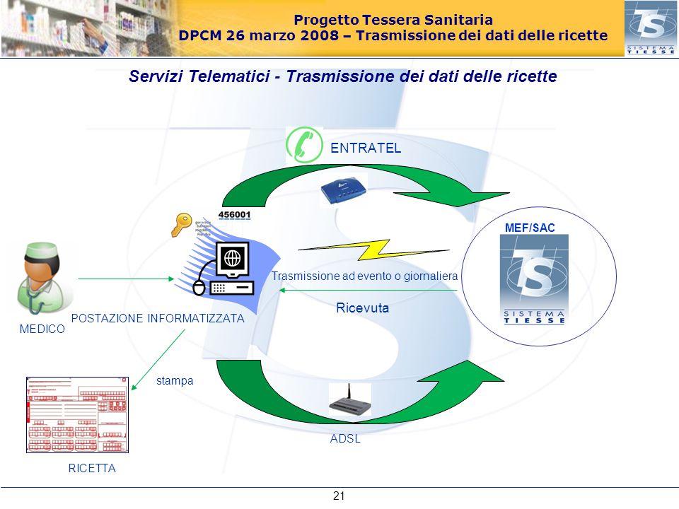 Servizi Telematici - Trasmissione dei dati delle ricette