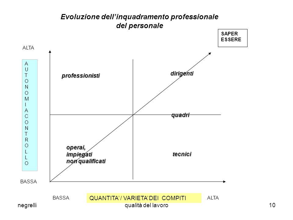 Evoluzione dell'inquadramento professionale del personale