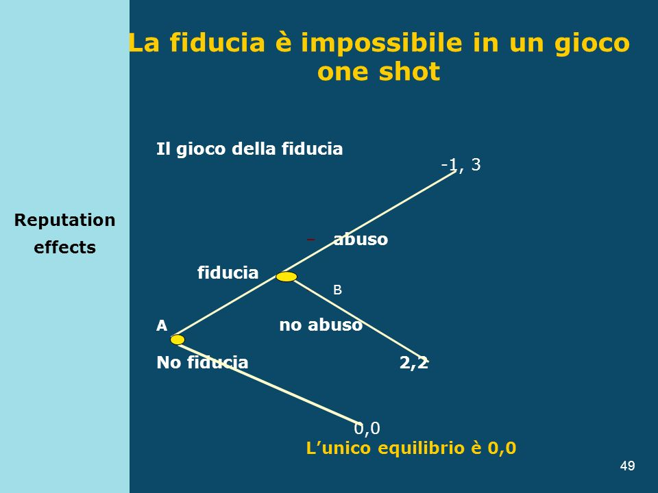 La fiducia è impossibile in un gioco one shot