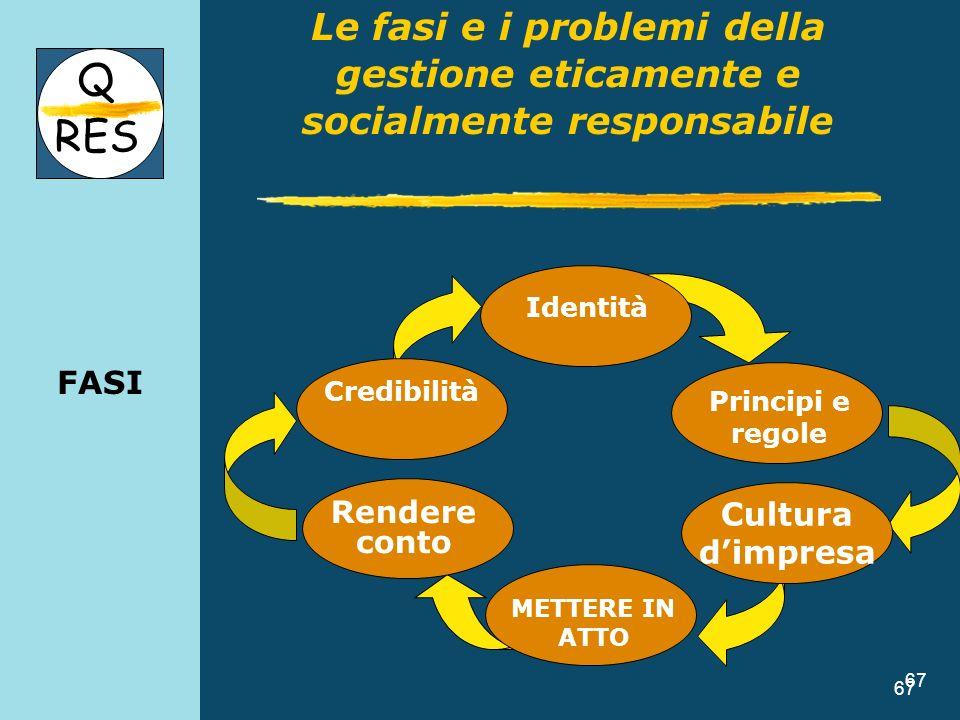 FASILe fasi e i problemi della gestione eticamente e socialmente responsabile. Q. RES. Credibilità.