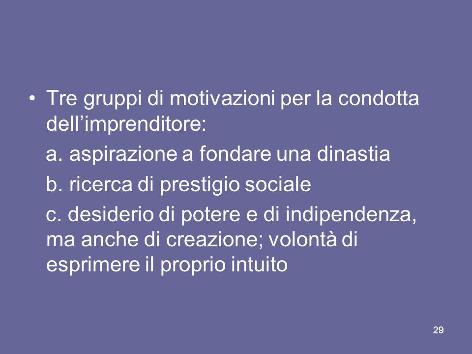 Tre gruppi di motivazioni per la condotta dell'imprenditore: