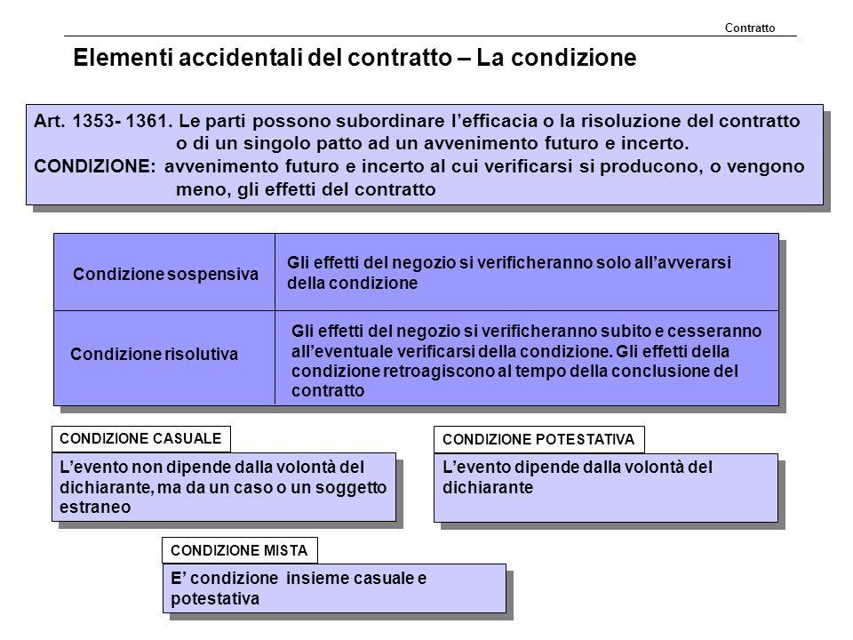 Elementi accidentali del contratto – La condizione