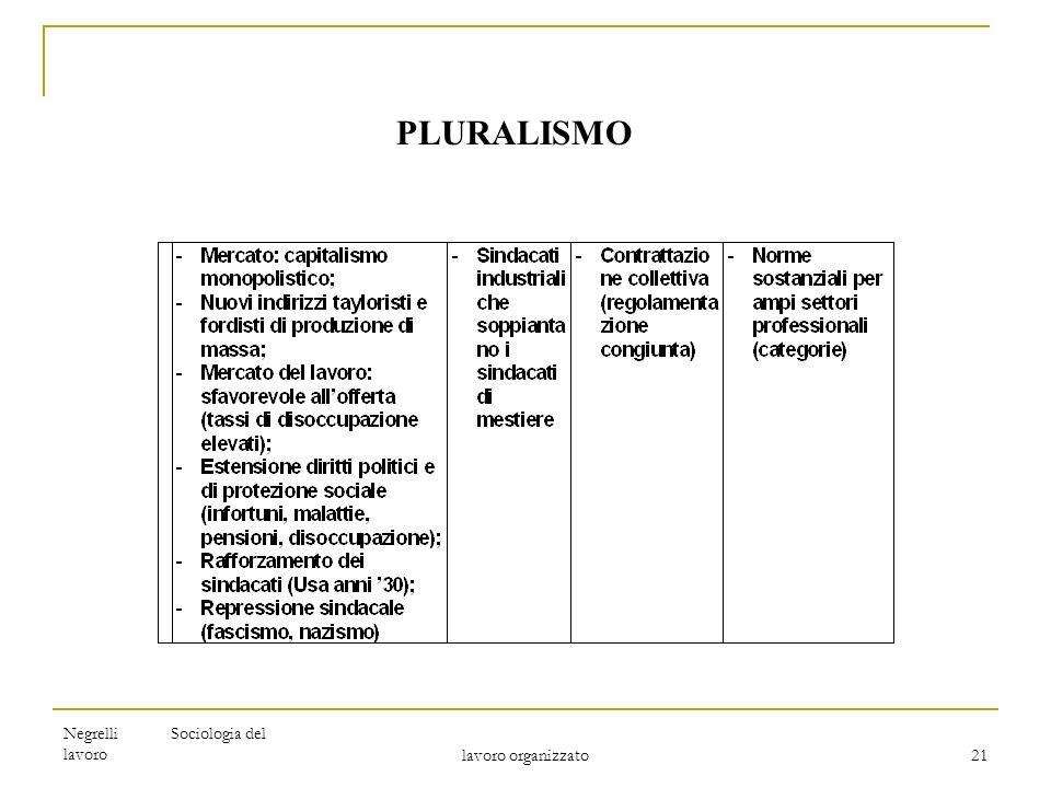 PLURALISMO Negrelli Sociologia del lavoro lavoro organizzato