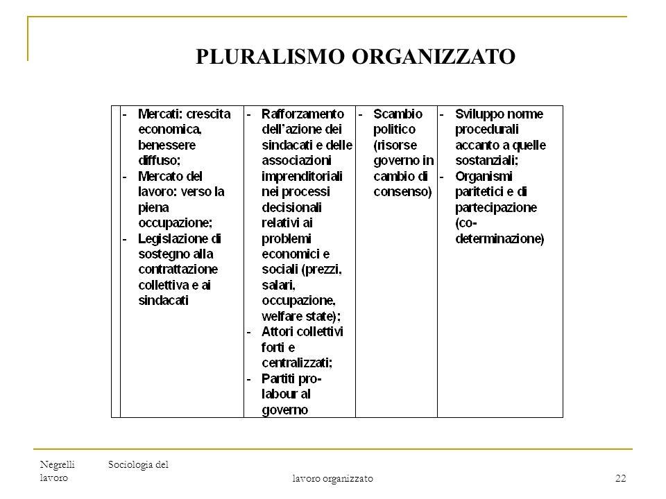 PLURALISMO ORGANIZZATO