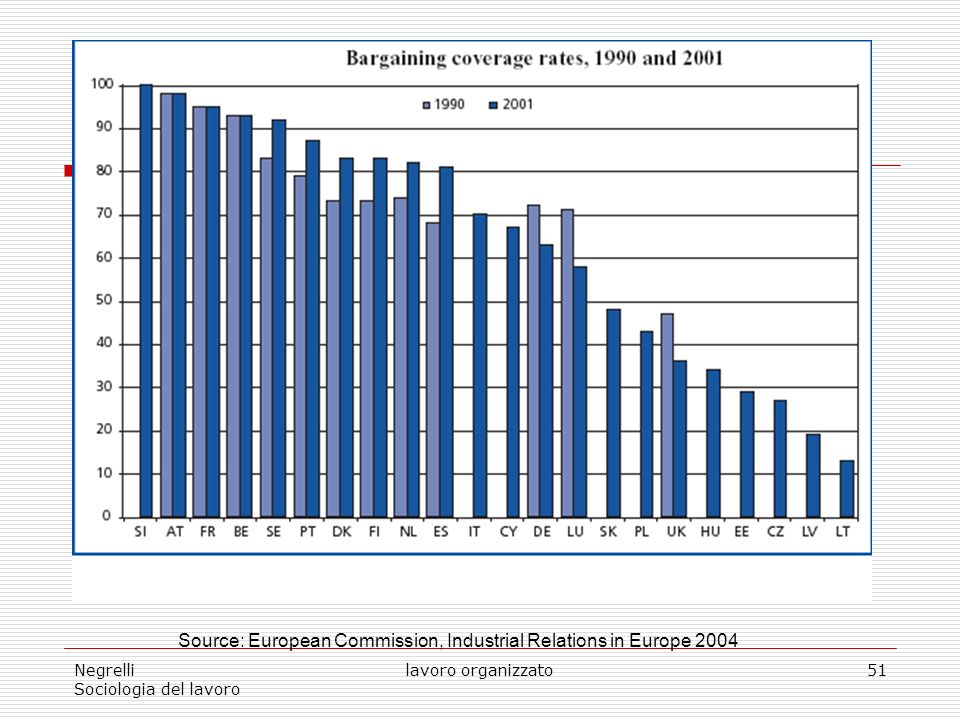 Source: European Commission, Industrial Relations in Europe 2004