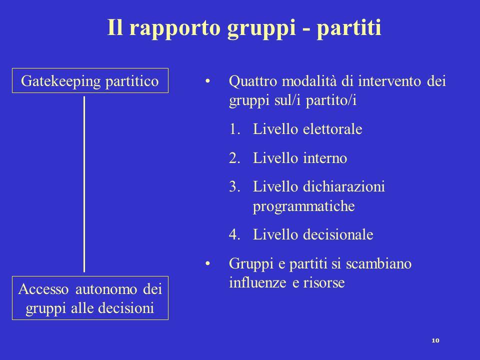 Il rapporto gruppi - partiti