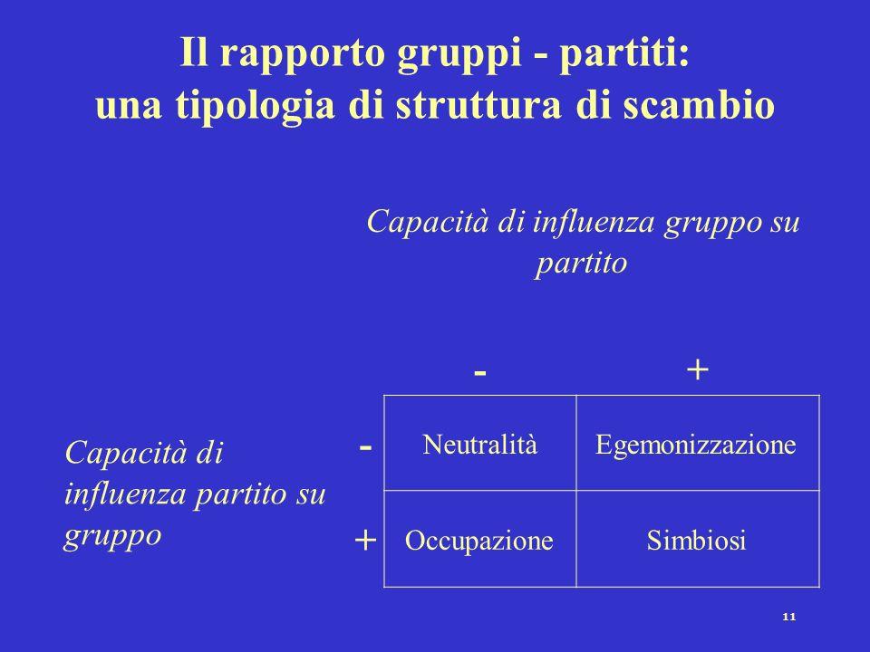 Il rapporto gruppi - partiti: una tipologia di struttura di scambio