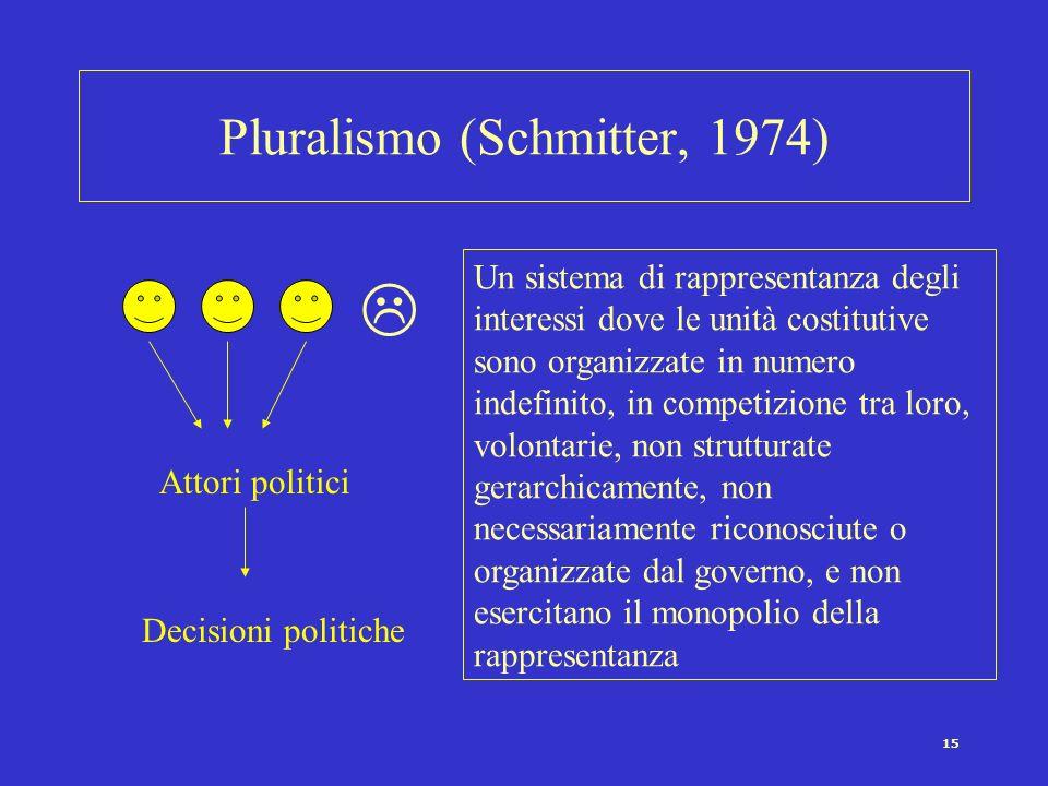 Pluralismo (Schmitter, 1974)