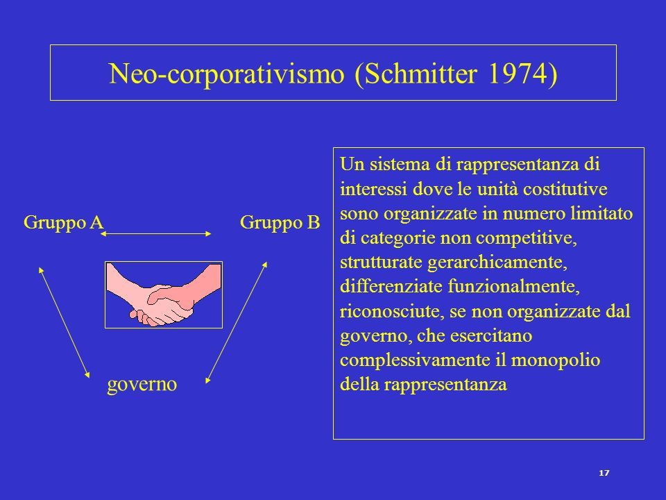 Neo-corporativismo (Schmitter 1974)