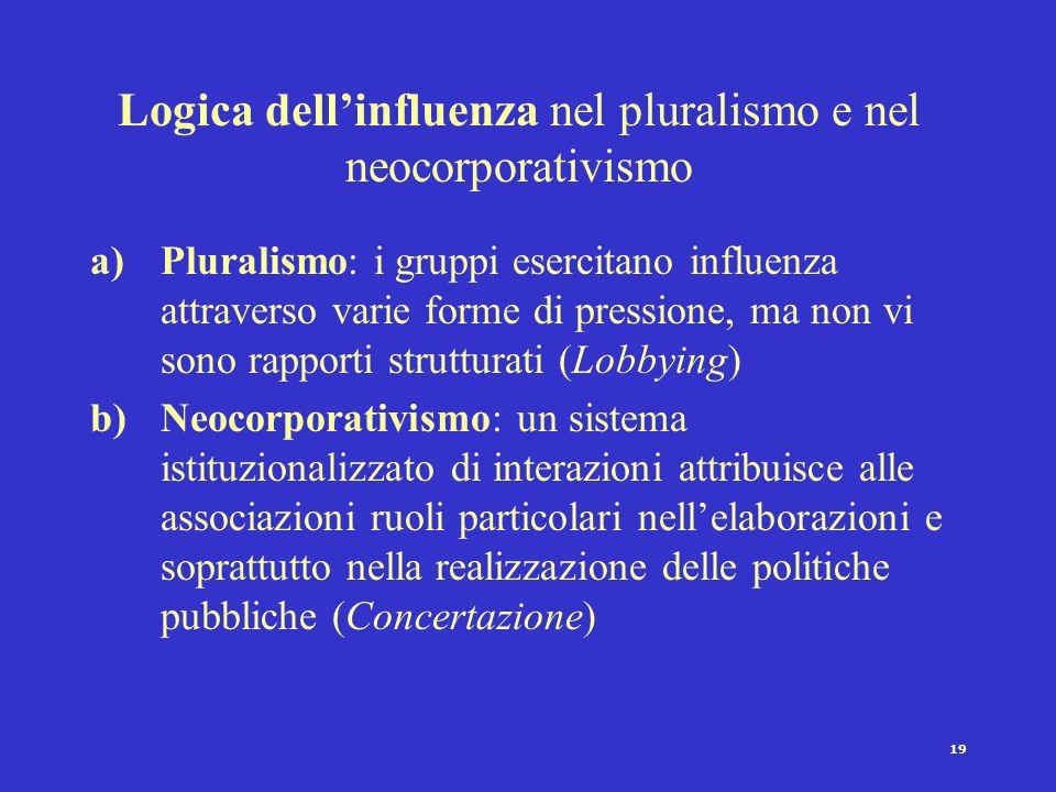 Logica dell'influenza nel pluralismo e nel neocorporativismo