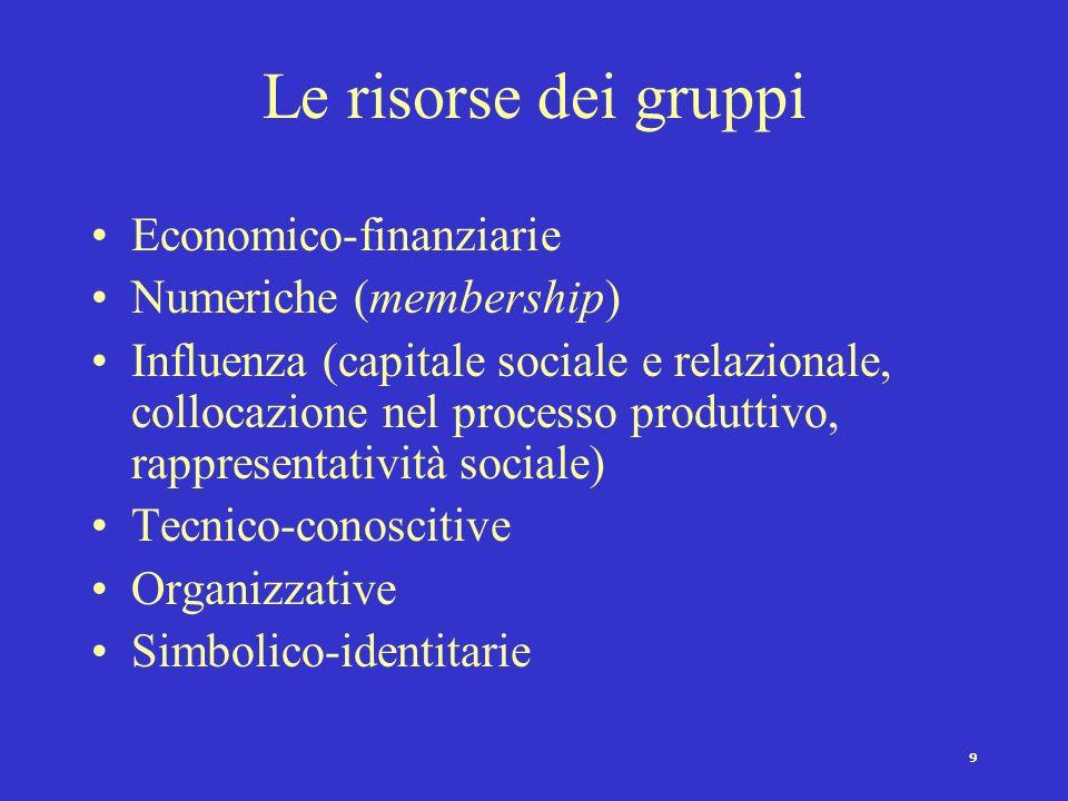 Le risorse dei gruppi Economico-finanziarie Numeriche (membership)