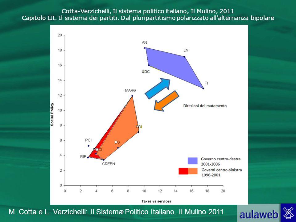 M. Cotta e L. Verzichelli: Il Sistema Politico Italiano. Il Mulino 2011