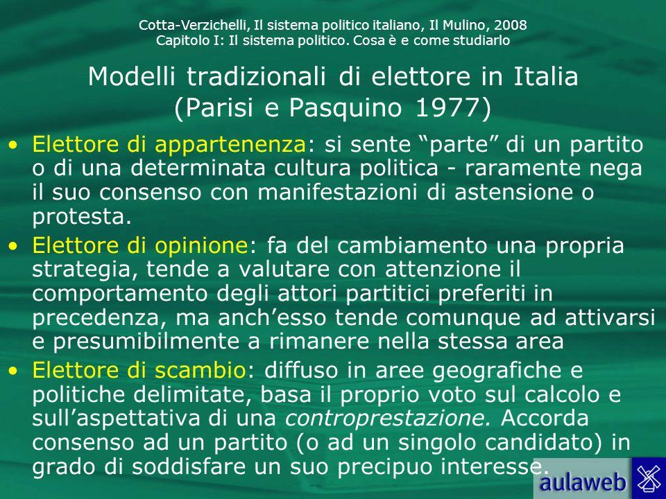 Modelli tradizionali di elettore in Italia (Parisi e Pasquino 1977)