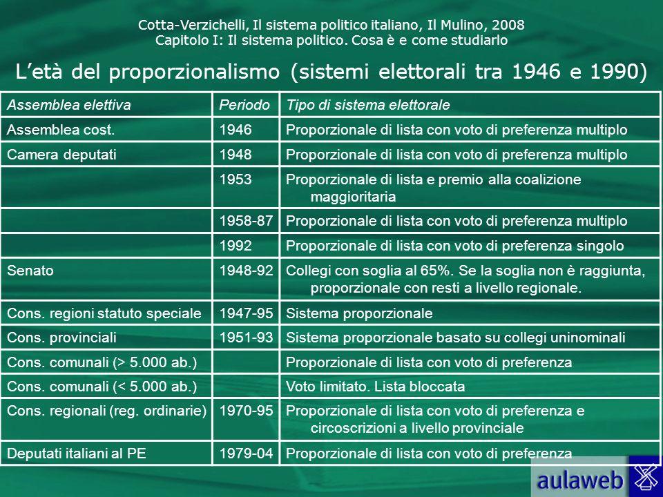 L'età del proporzionalismo (sistemi elettorali tra 1946 e 1990)