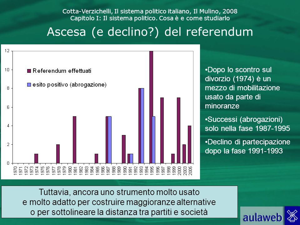 Ascesa (e declino ) del referendum