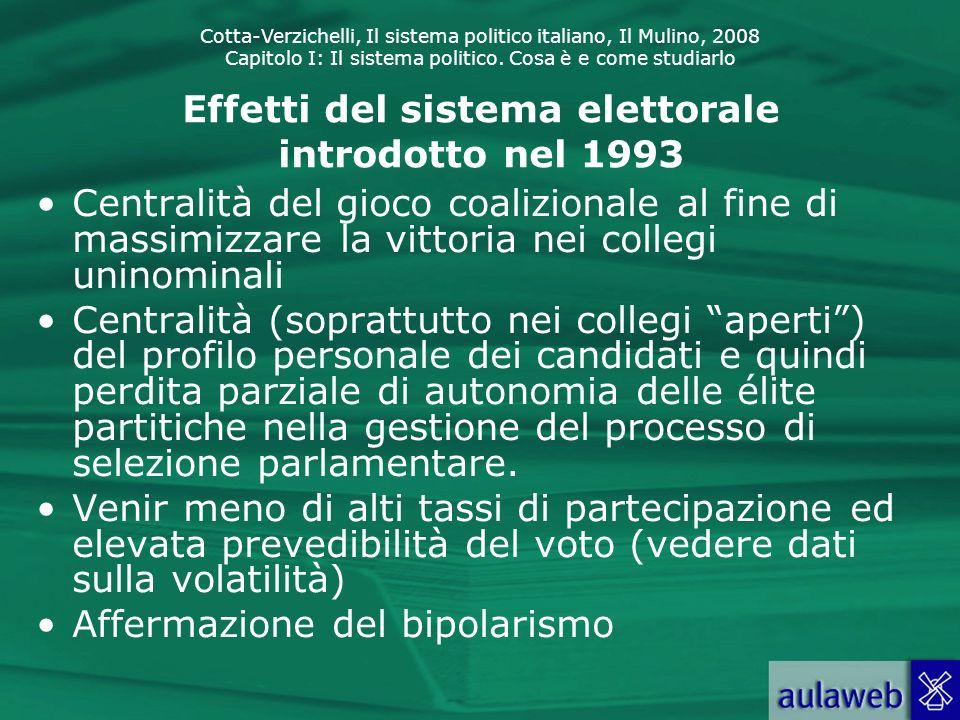 Effetti del sistema elettorale introdotto nel 1993