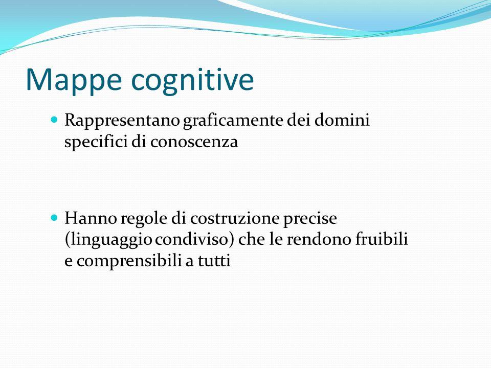 Mappe cognitive Rappresentano graficamente dei domini specifici di conoscenza.