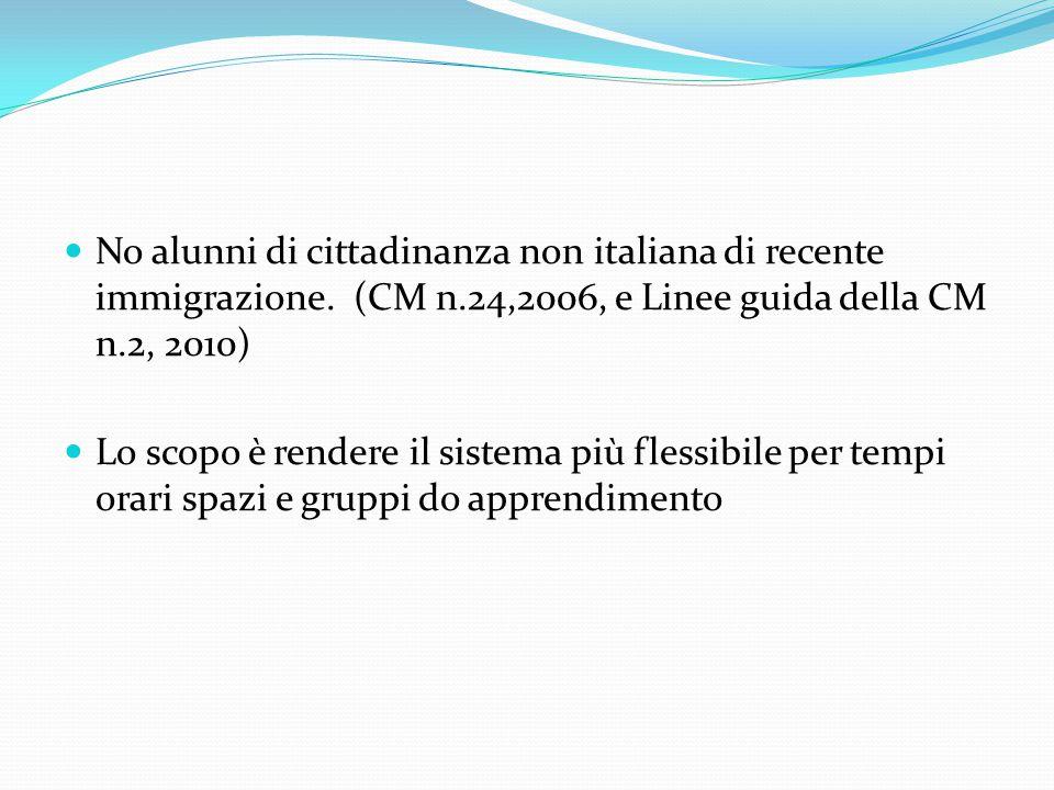 No alunni di cittadinanza non italiana di recente immigrazione. (CM n