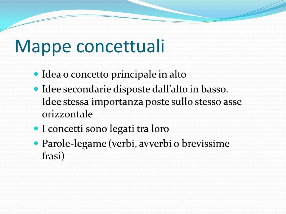 Mappe concettuali Idea o concetto principale in alto