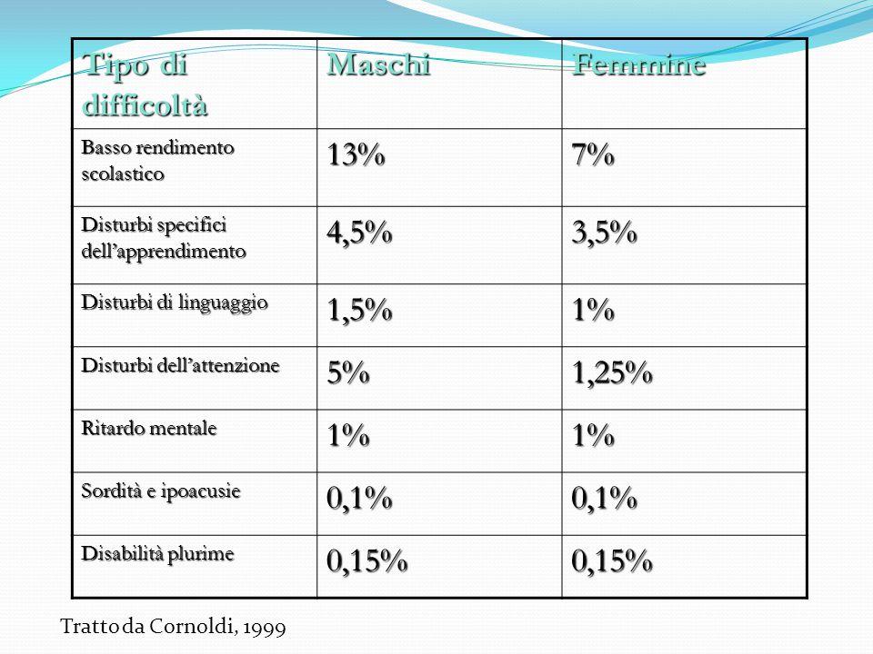 Tipo di difficoltà Maschi Femmine 13% 7% 4,5% 3,5% 1,5% 1% 5% 1,25%