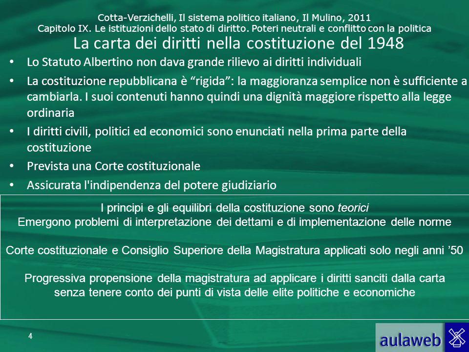 La carta dei diritti nella costituzione del 1948