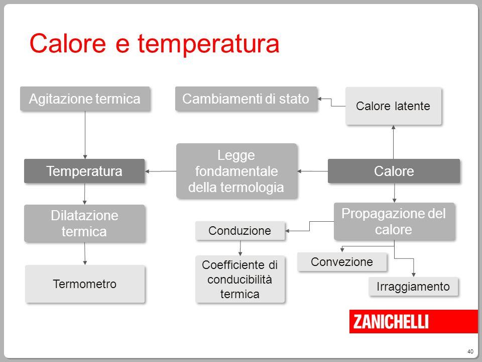 Calore e temperatura Agitazione termica Cambiamenti di stato
