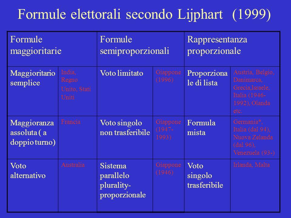 Formule elettorali secondo Lijphart (1999)