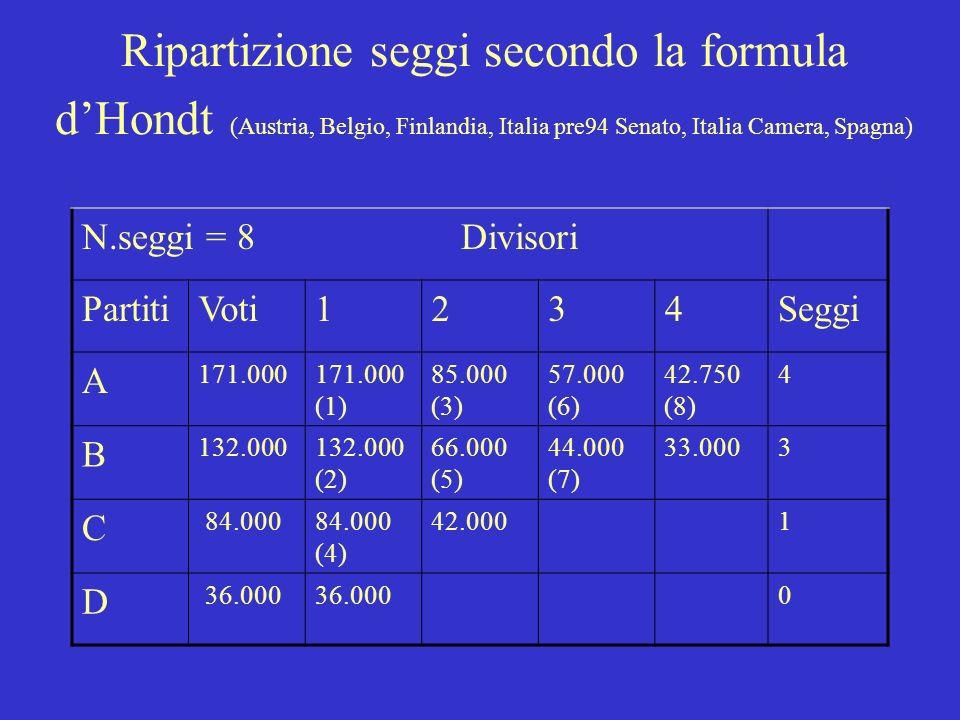Ripartizione seggi secondo la formula d'Hondt (Austria, Belgio, Finlandia, Italia pre94 Senato, Italia Camera, Spagna)