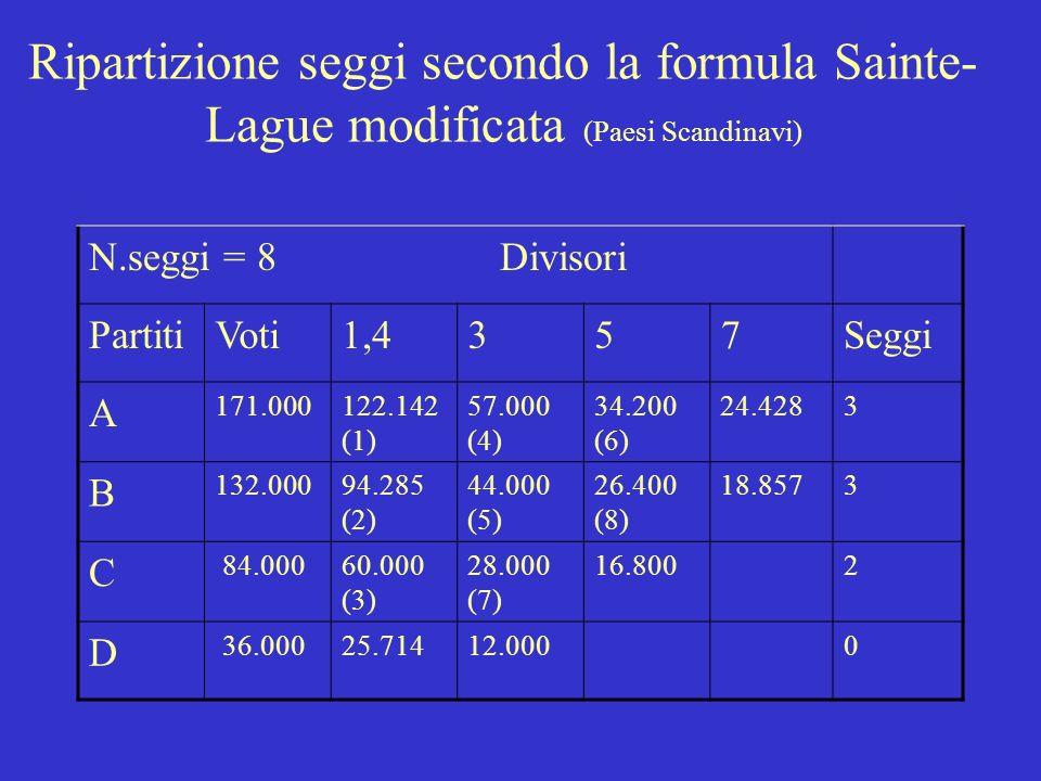 Ripartizione seggi secondo la formula Sainte-Lague modificata (Paesi Scandinavi)
