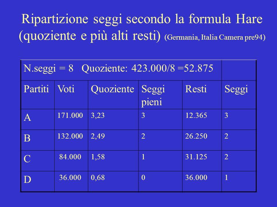 Ripartizione seggi secondo la formula Hare (quoziente e più alti resti) (Germania, Italia Camera pre94)