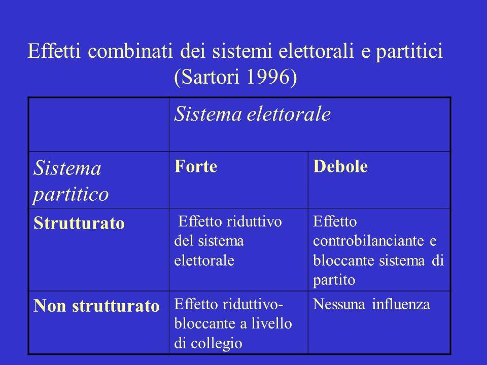 Effetti combinati dei sistemi elettorali e partitici (Sartori 1996)