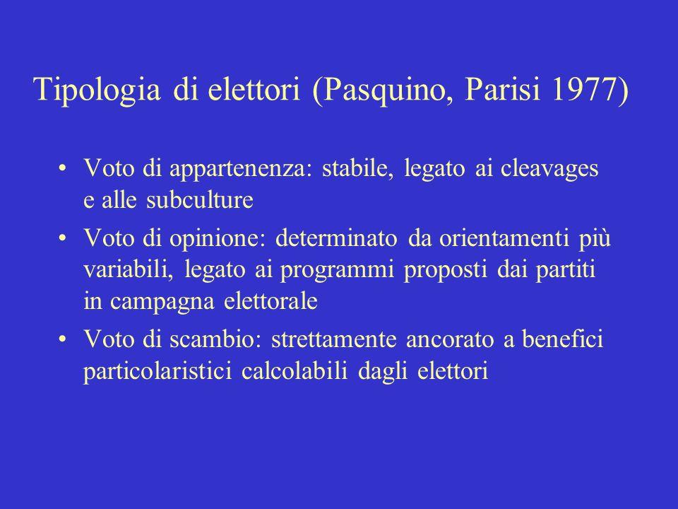 Tipologia di elettori (Pasquino, Parisi 1977)