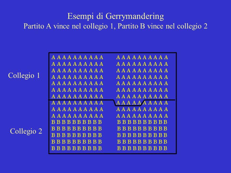 Esempi di Gerrymandering Partito A vince nel collegio 1, Partito B vince nel collegio 2