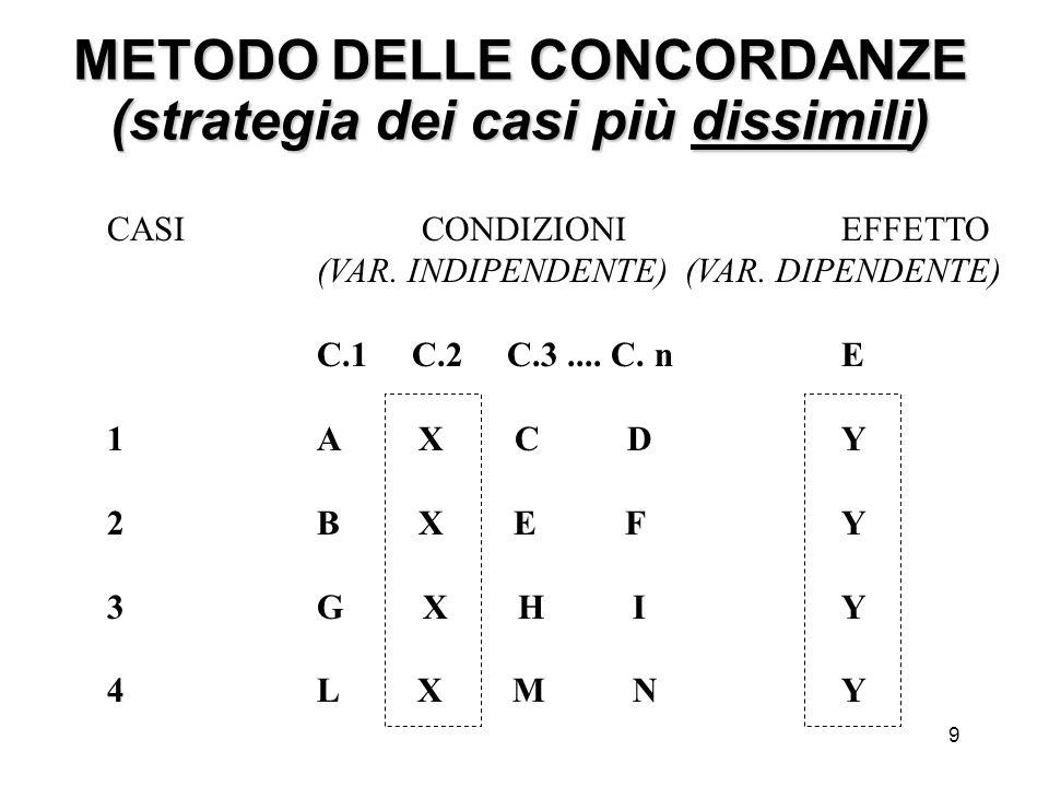 METODO DELLE CONCORDANZE (strategia dei casi più dissimili)