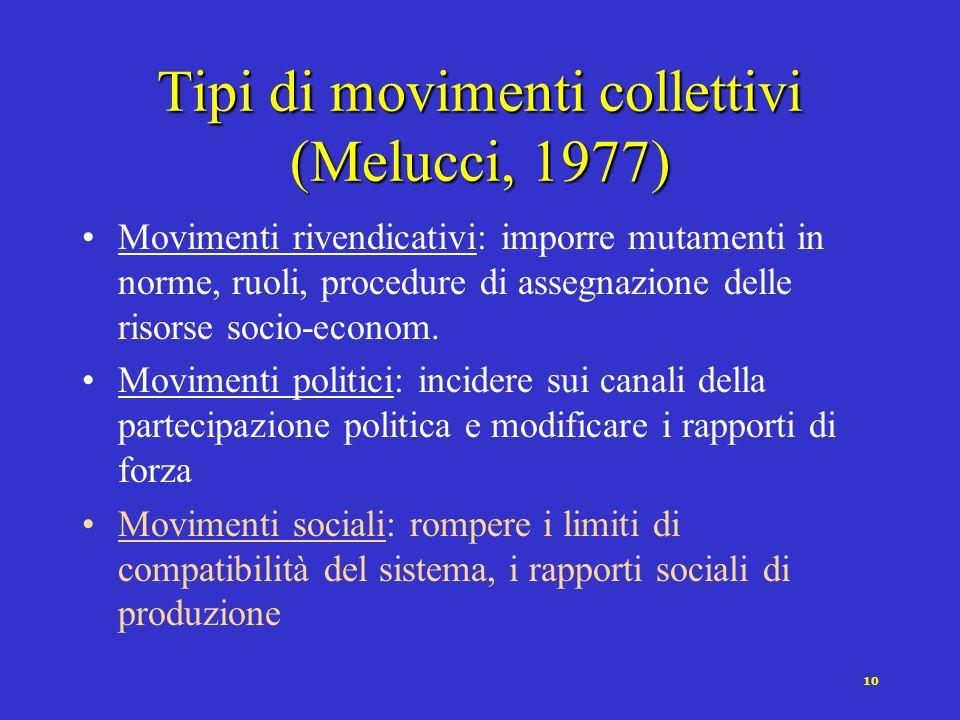 Tipi di movimenti collettivi (Melucci, 1977)