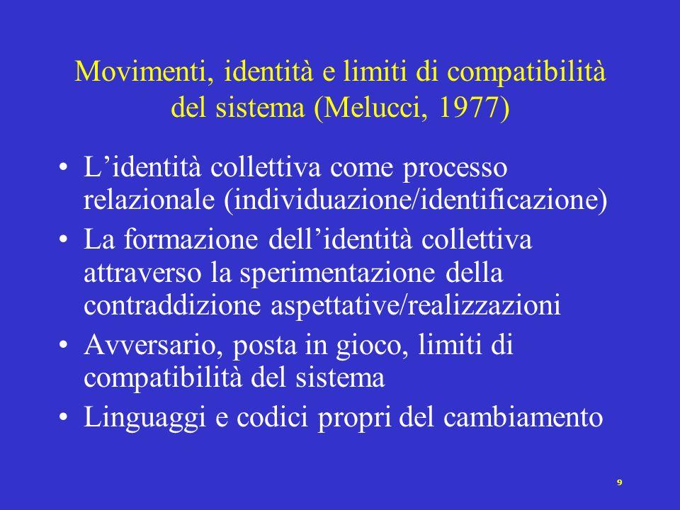 Movimenti, identità e limiti di compatibilità del sistema (Melucci, 1977)