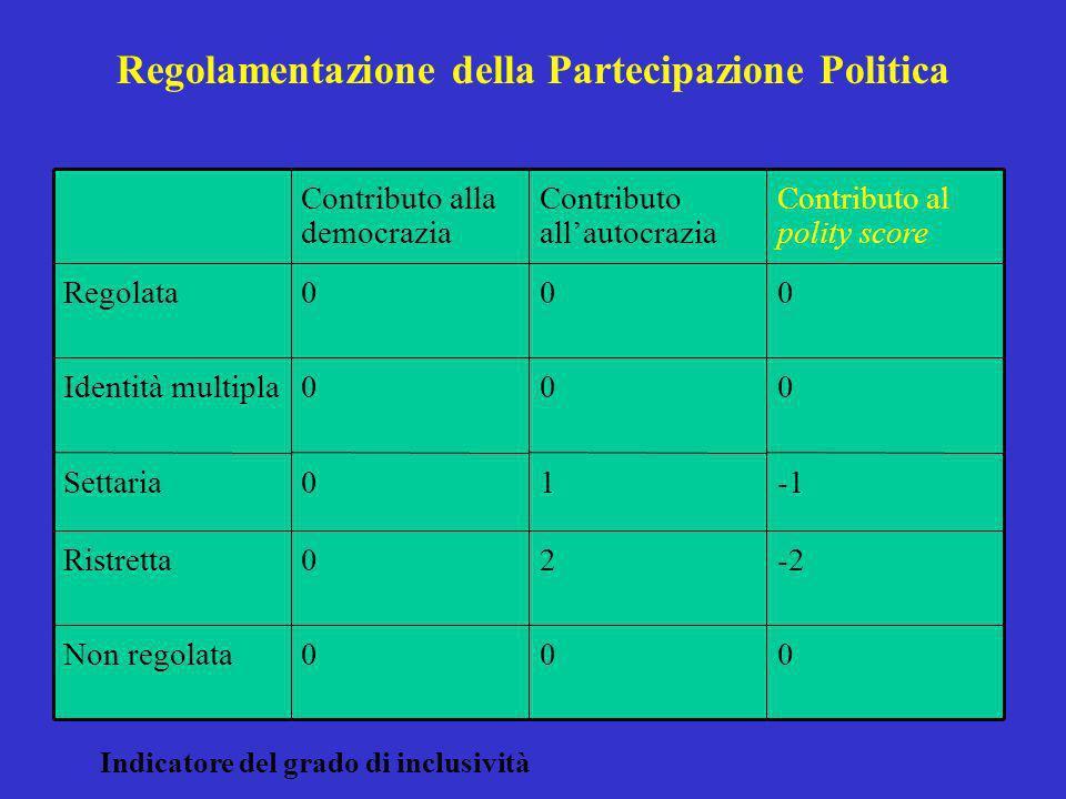 Regolamentazione della Partecipazione Politica