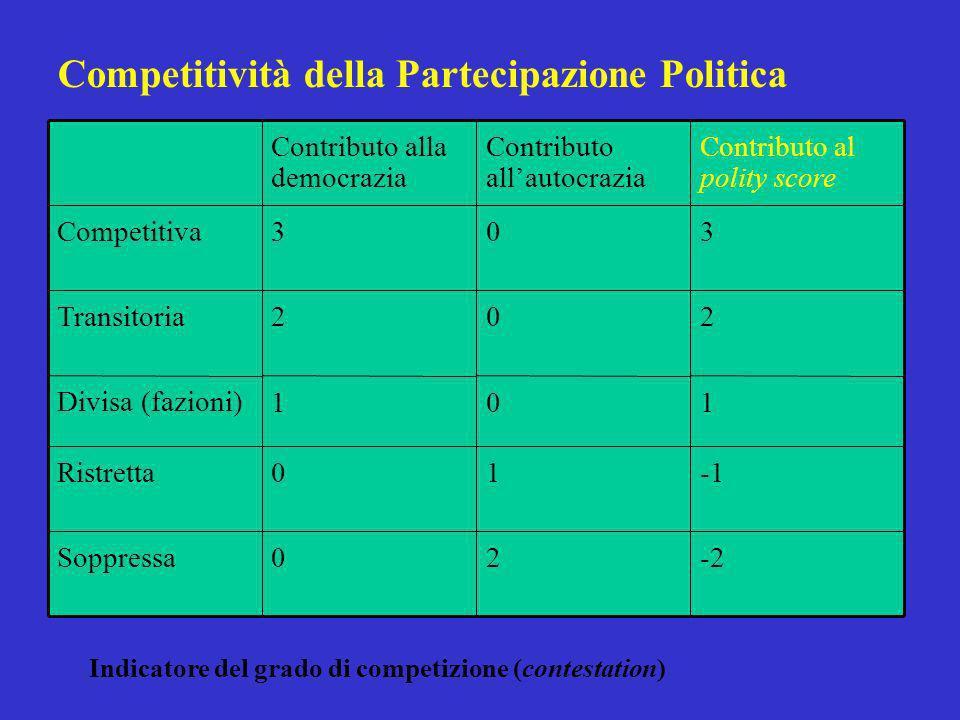 Competitività della Partecipazione Politica