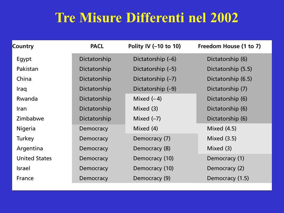Tre Misure Differenti nel 2002
