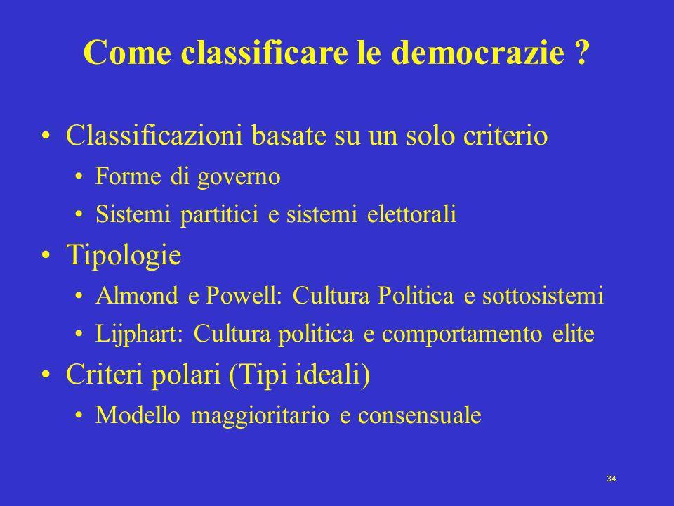 Come classificare le democrazie