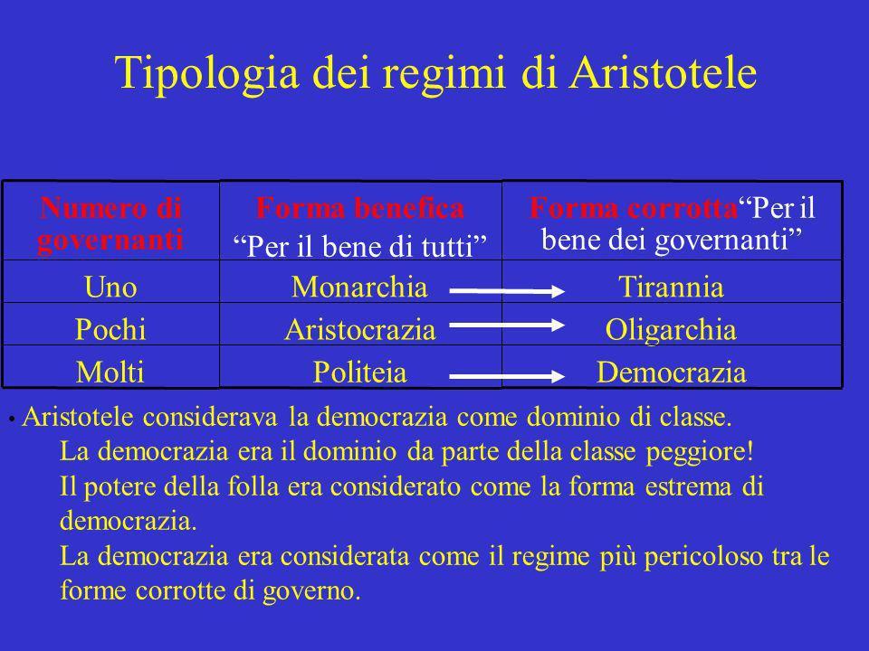 Tipologia dei regimi di Aristotele